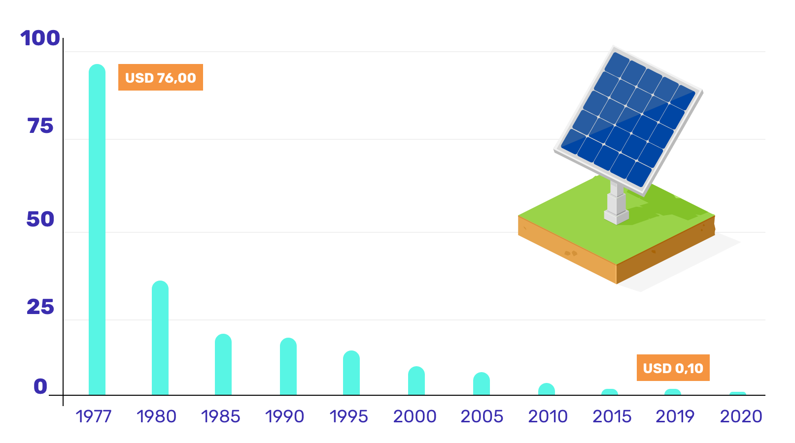 Gráfico energia fotovoltaica