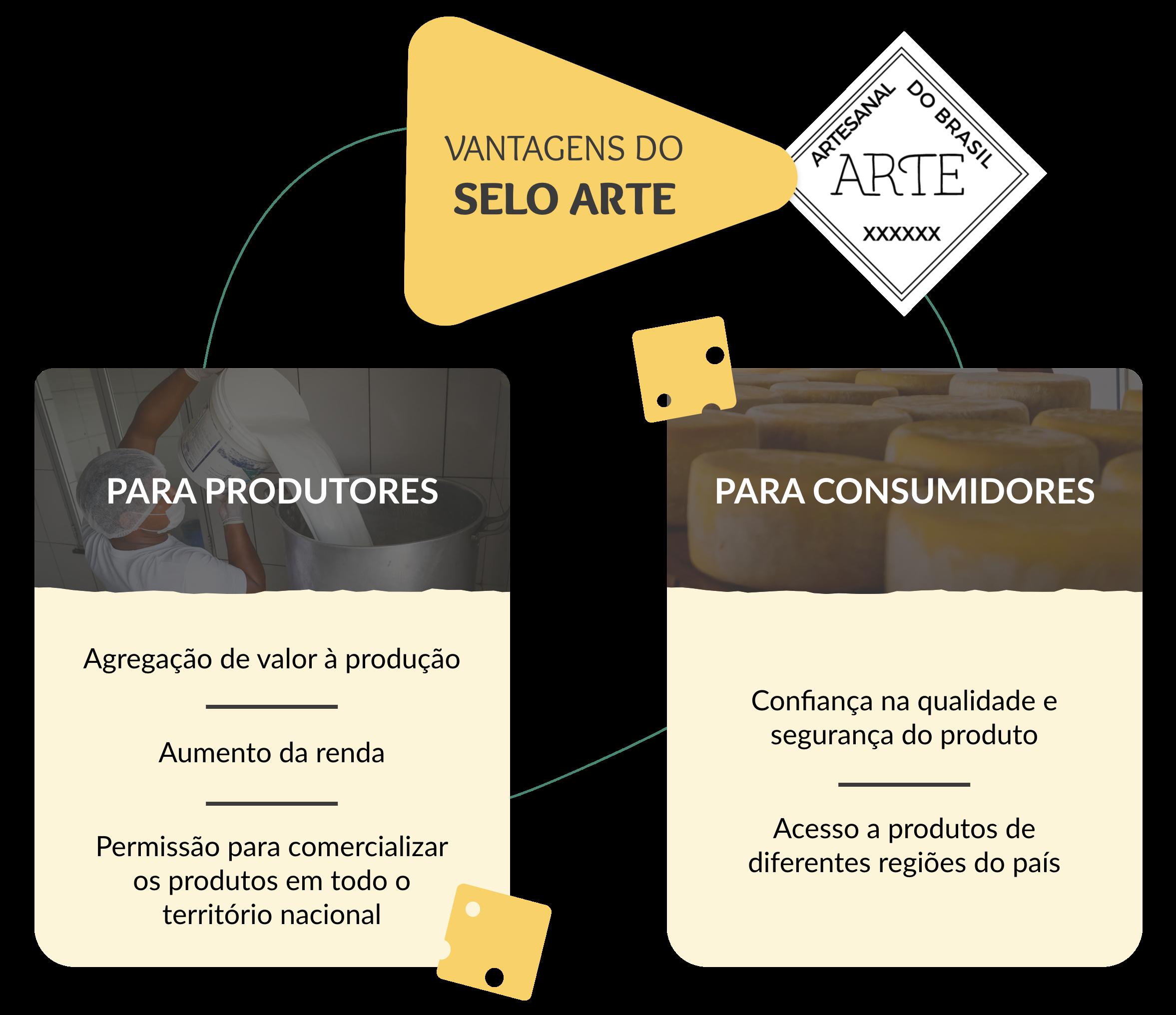 tabela indica as vantagens do Selo Arte