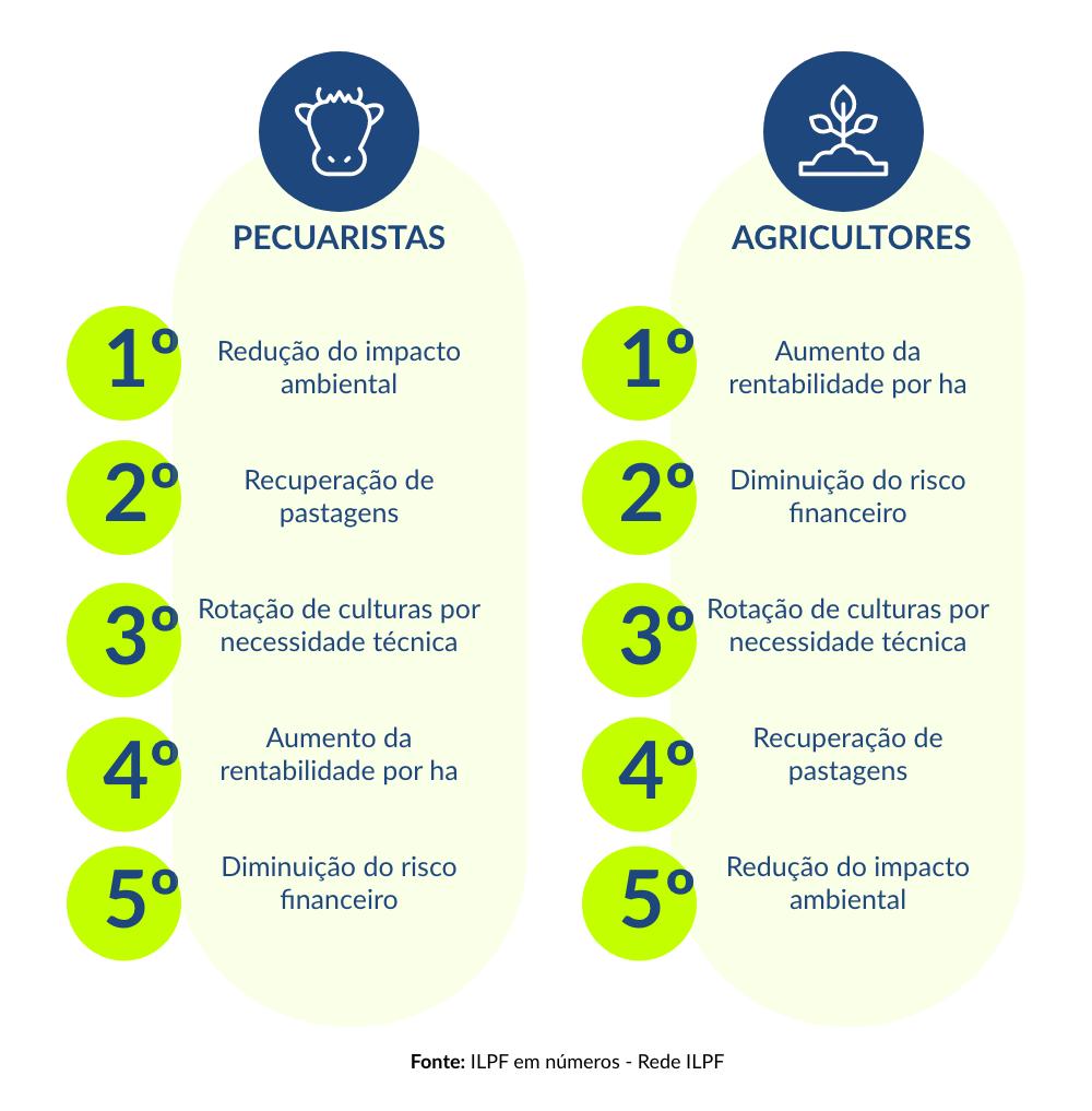 tabela mostra os principais motivos que levam os produtores a escolherem um sistema de integração
